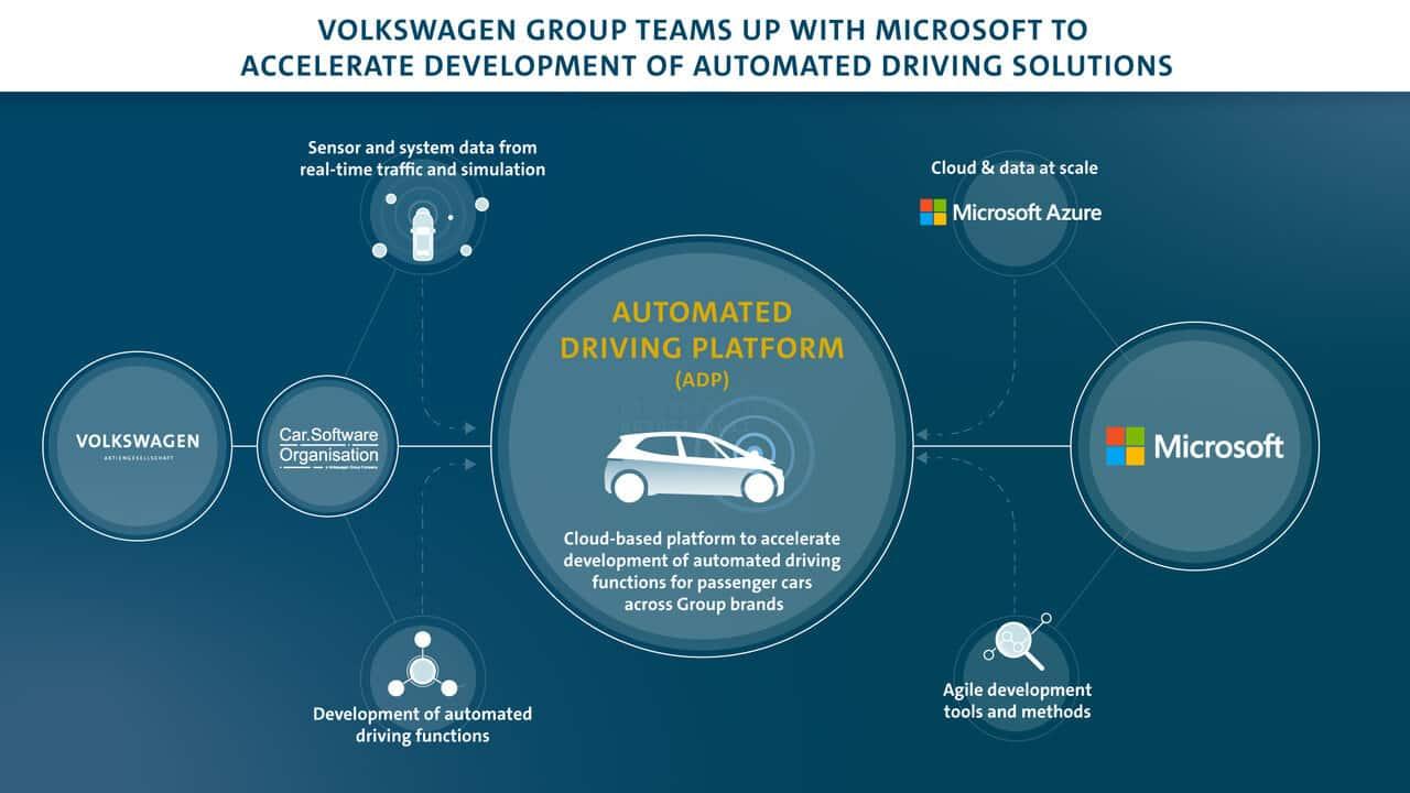 microsoft volkswagen guida autonoma