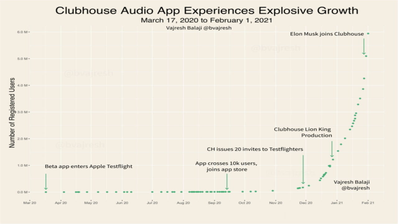 clubhouse 8 milioni download