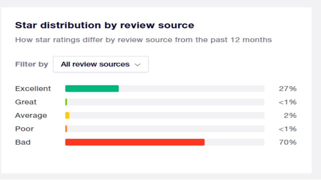 recensione negativa multa